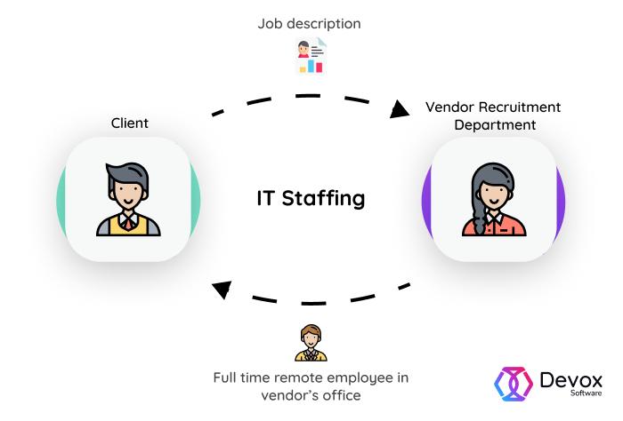 it staffing model