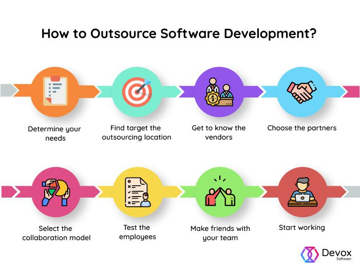 outsource software development process