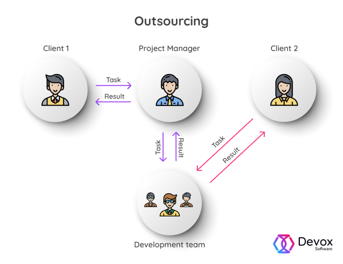 outsourcing model