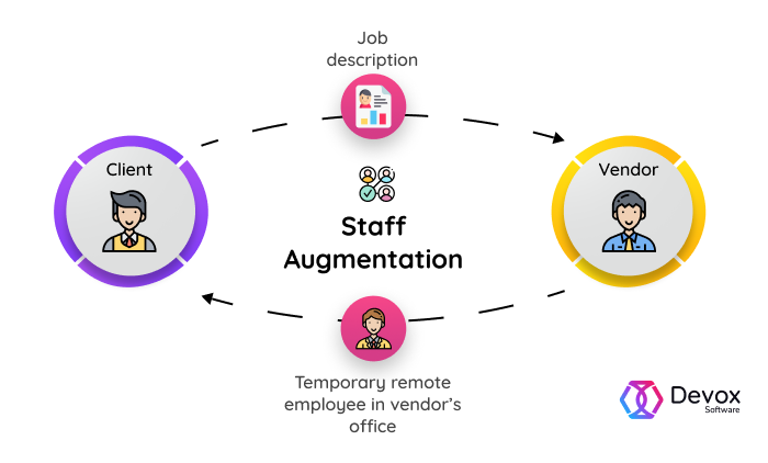 staff augmentation model