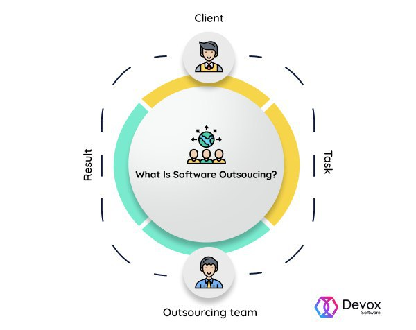 what is outsourcing scheme