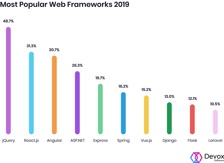 popular web frameworks 2019