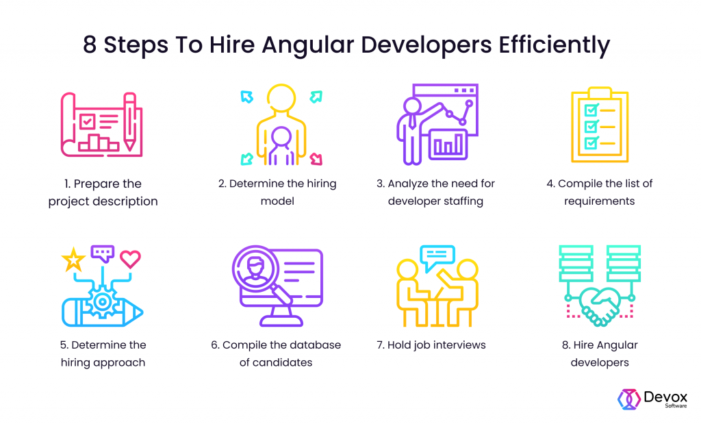 steps to hire angular developer efficiently