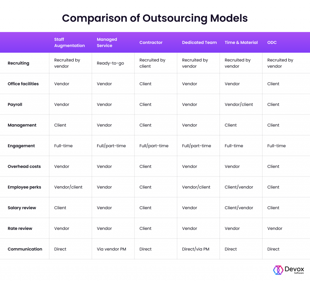 staff aug vs other outsourcing models