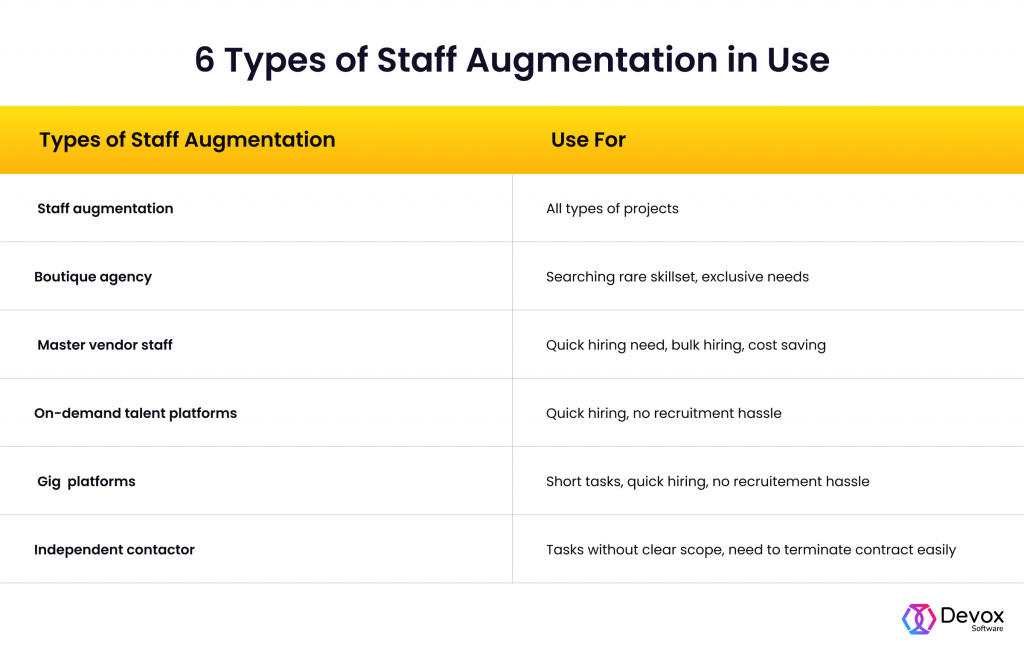 types of staff augmentation in use