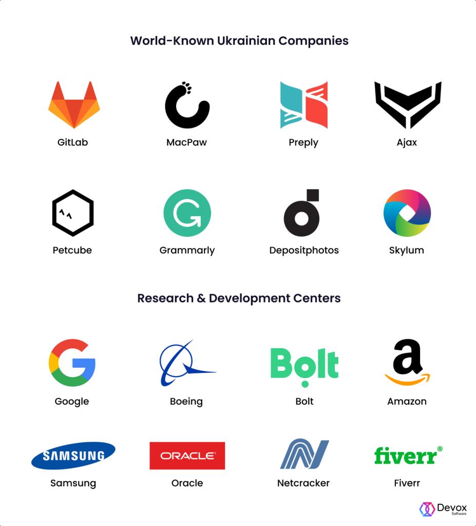Ukrainian IT companies and RnDs