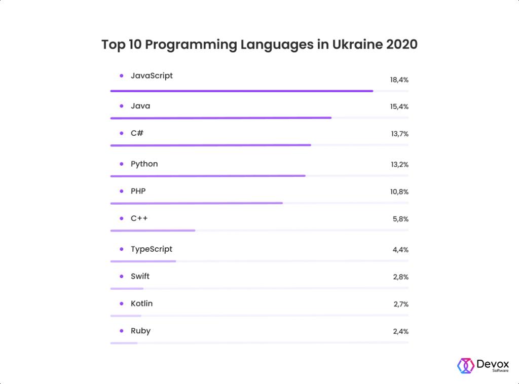 top programming languages in ukraine
