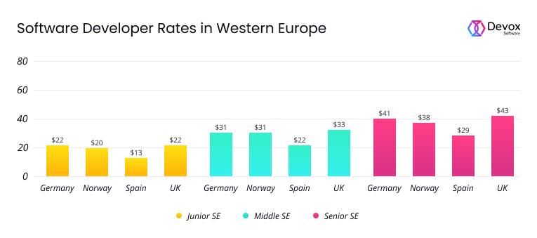 Average developer rate in UK Germany Norway