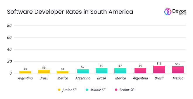 Programmer average rates in Mexico Argentina Brasil