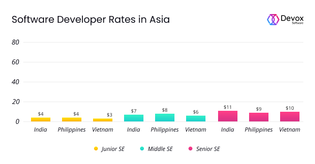 SE rates in Asia