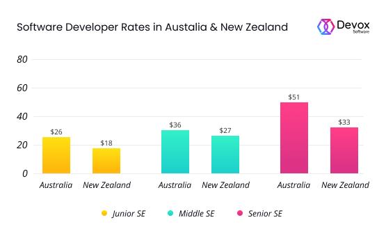 SE rates in Australia