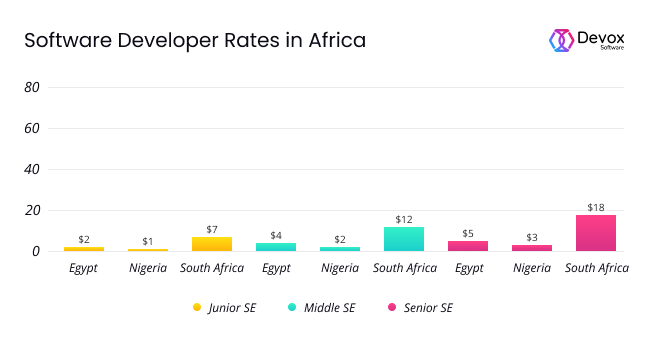 Software developer hourly rate in Africa