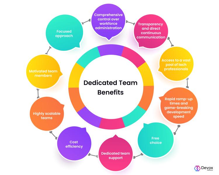 Dedicated Team Benefits