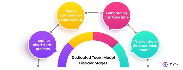 Disadvantages Dedicated Team Model