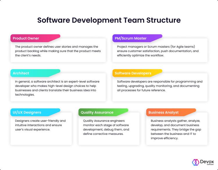team structure in software development