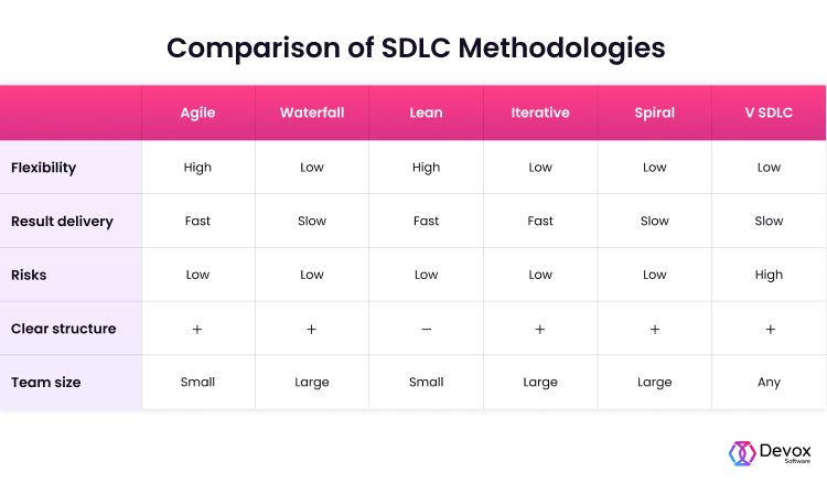 SDLC methodologies comparison