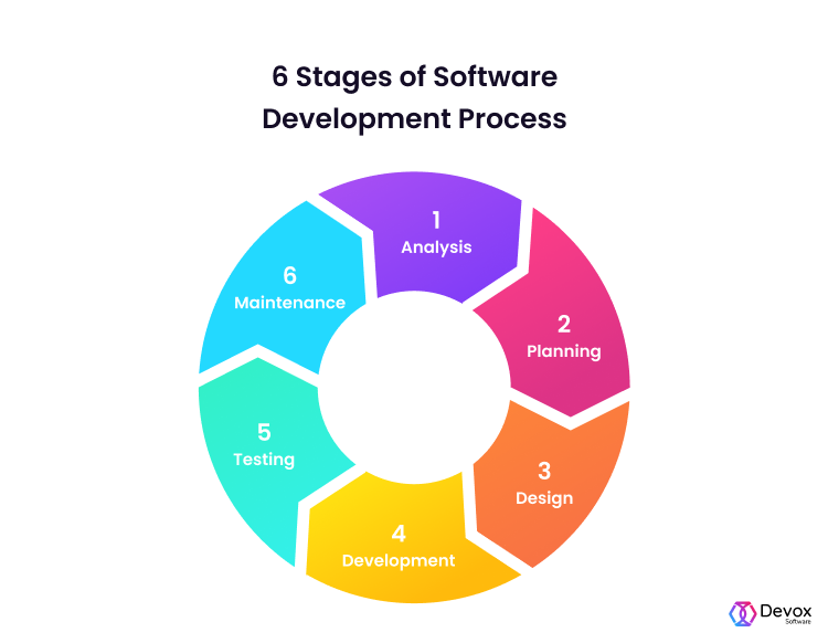 stages of software development process