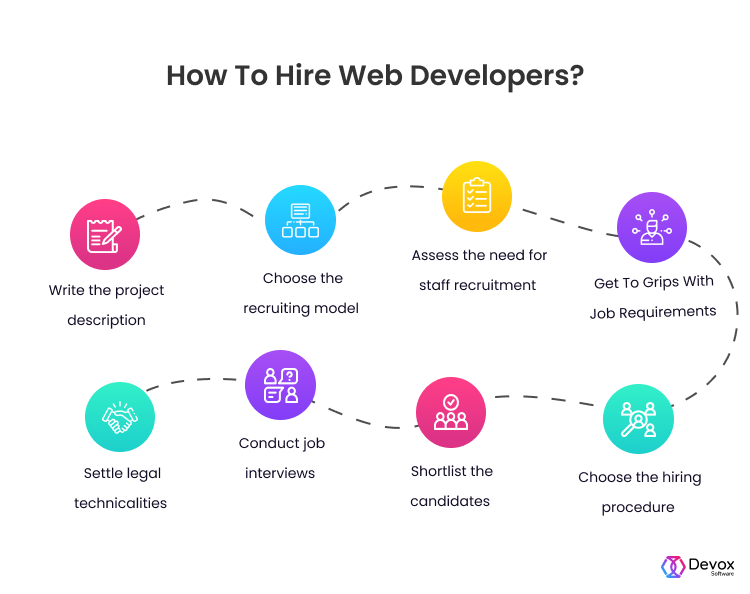 how to hire web developers