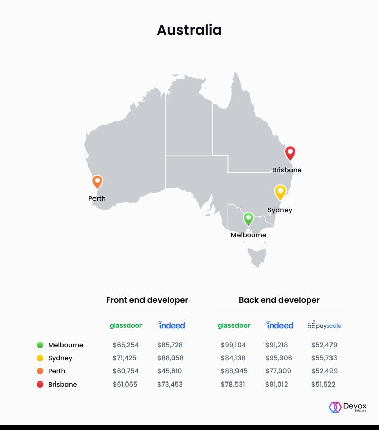 front end developer salary australia
