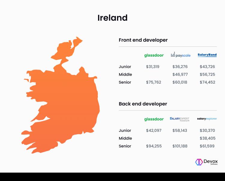 front end developer salary Ireland