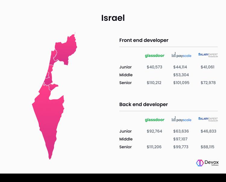 front end developer salary Israel