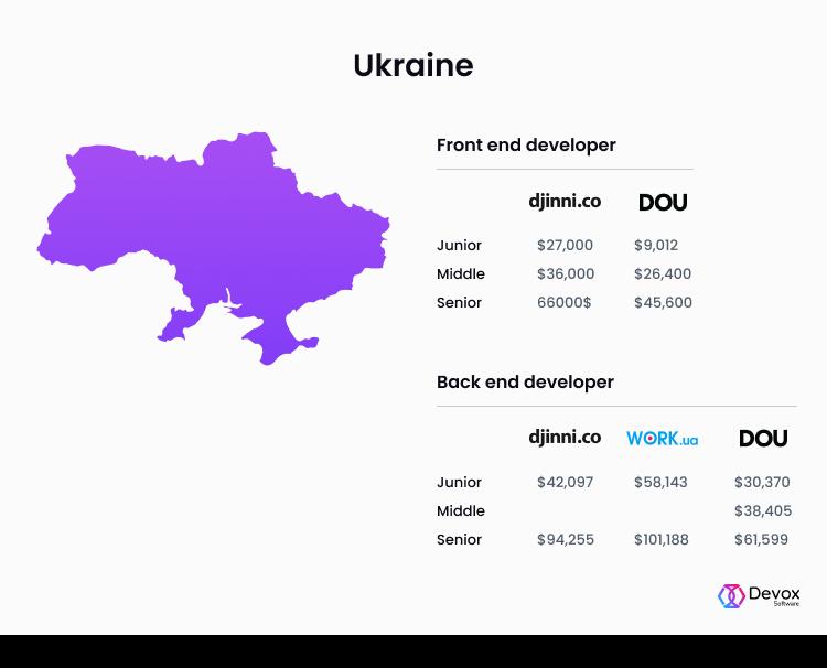 front end developer salary Ukraine