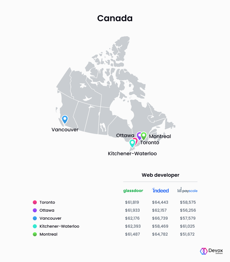 web developer salary Canada