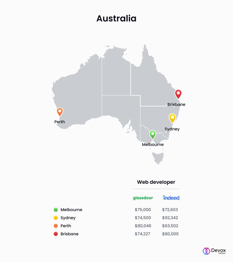 web developer salaries Australia