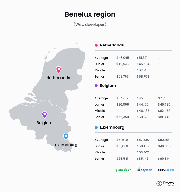 benelux region web developer