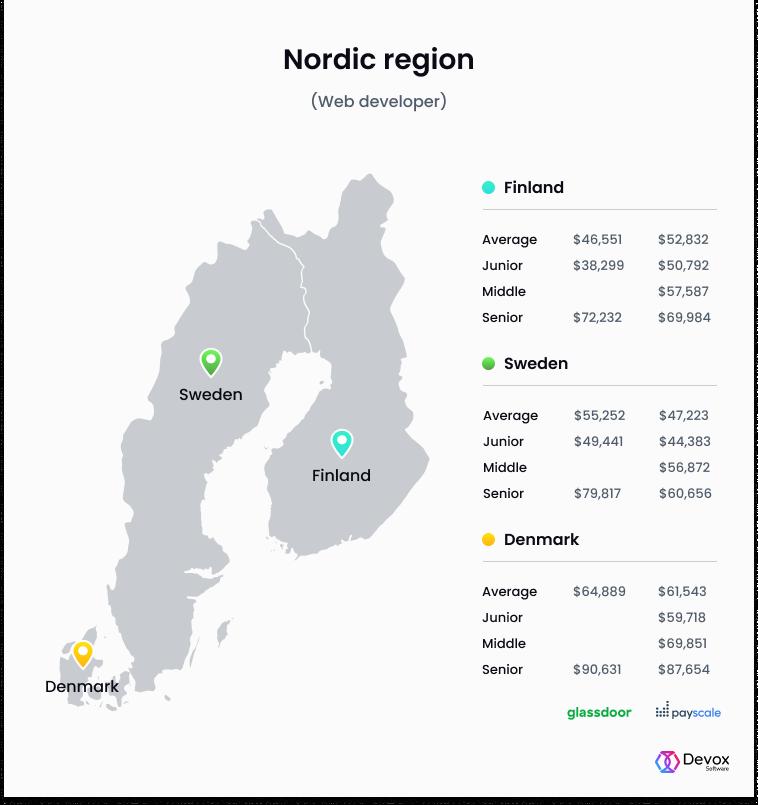 nordic region web developer