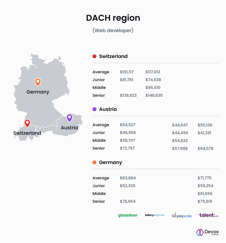 web developer salary dach