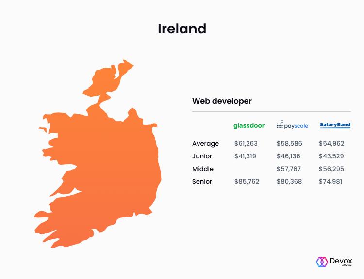 Ireland web developer salaries