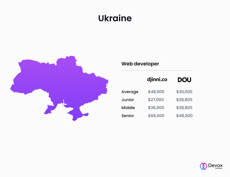 web developer salaries Ukraine