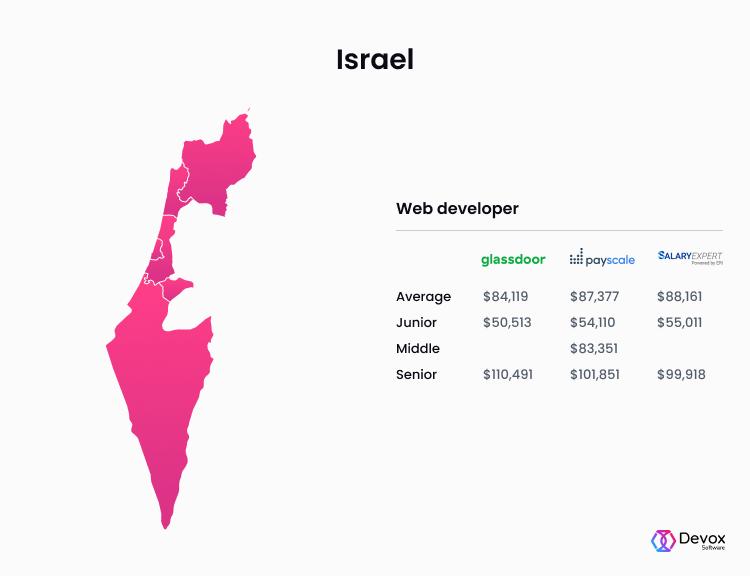 Israel web developer salary