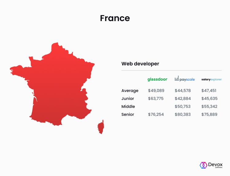 web developer salary france