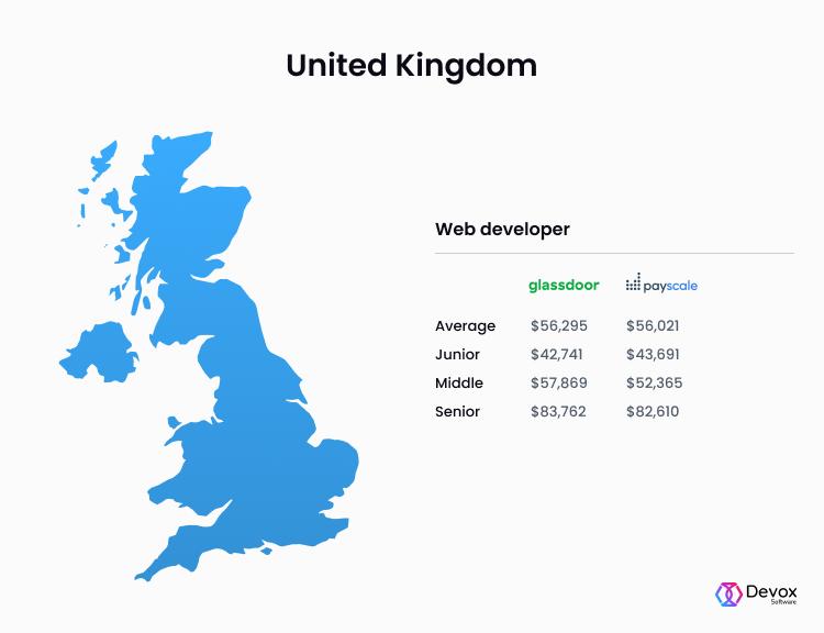 UK web developer salaries